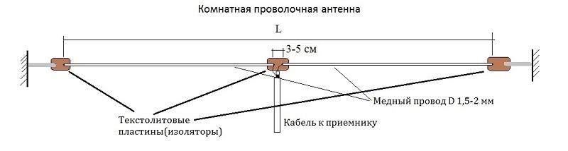 Простейшая комнатная проволочная радио-антенна