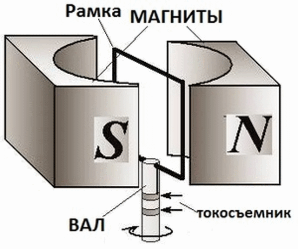Рамка в поле магнита