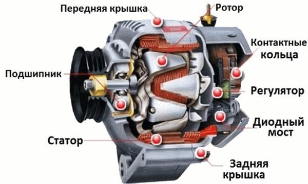Конструкция типового генератора