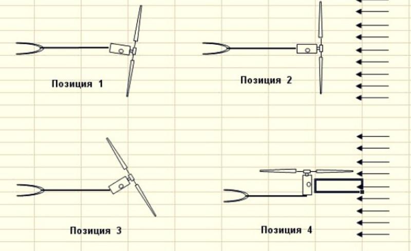 Защита от сильного ветра с механизмом складывания и возвратной пружиной