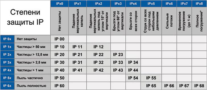 Таблица параметра IP