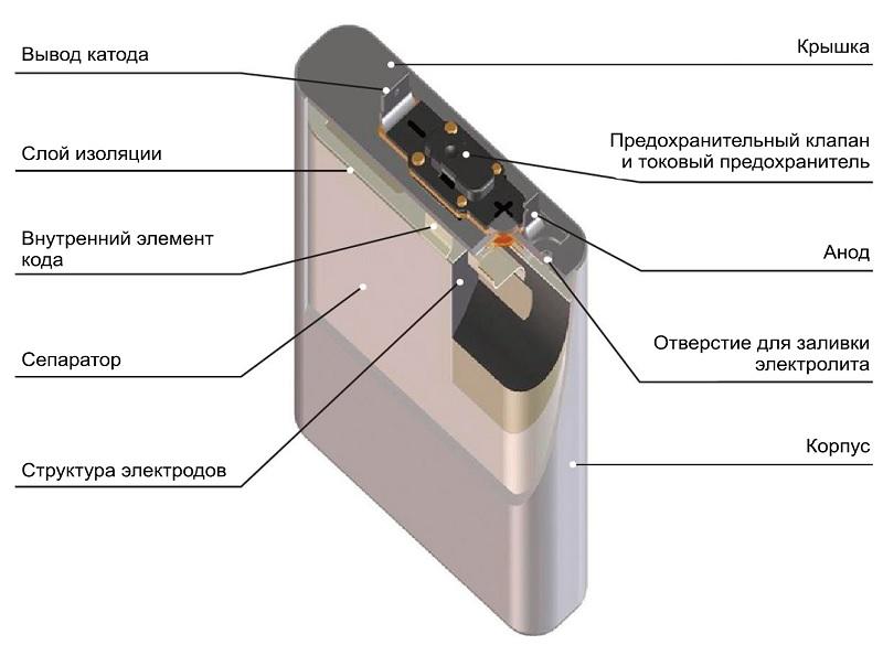 Конструкция литий-ионной батареи