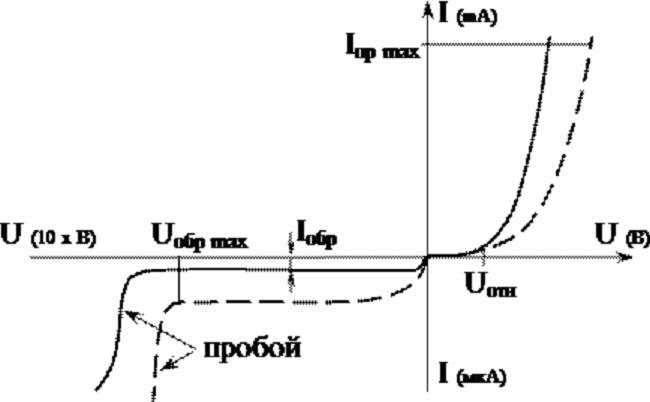 Вах полупроводникового прибора