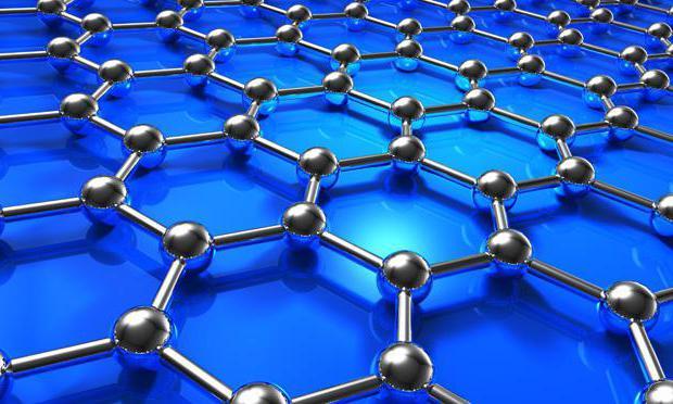Кристаллическая решётка графена