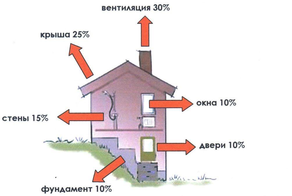 Типовое процентное распределение тепловых потерь