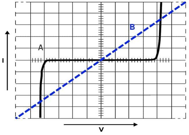 Графики ВАХ линейных и нелинейных радиокомпонентов