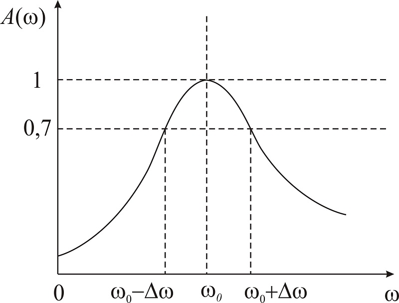 Амплитудно-частотная характеристика (АЧХ) и полоса пропускания