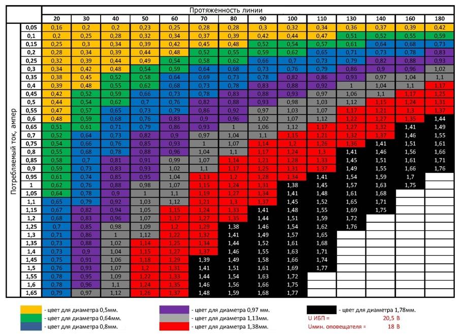 Цветовая маркировка, созданная по заказу для обозначения параметров соответствующей токопроводящей линии