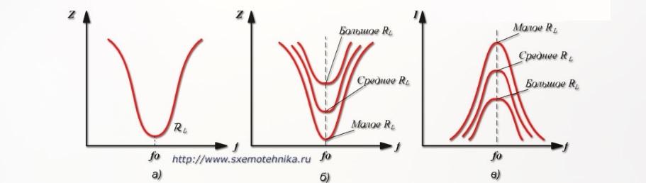 Электрические параметры в последовательном контуре