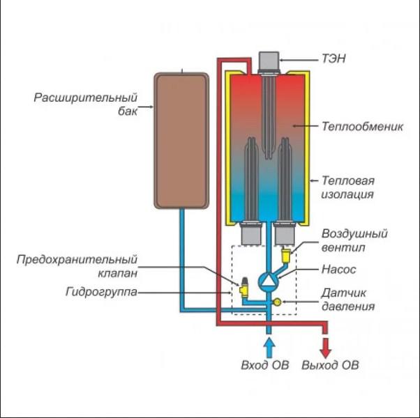 Электроотопление частного дома – схема обвязки котла