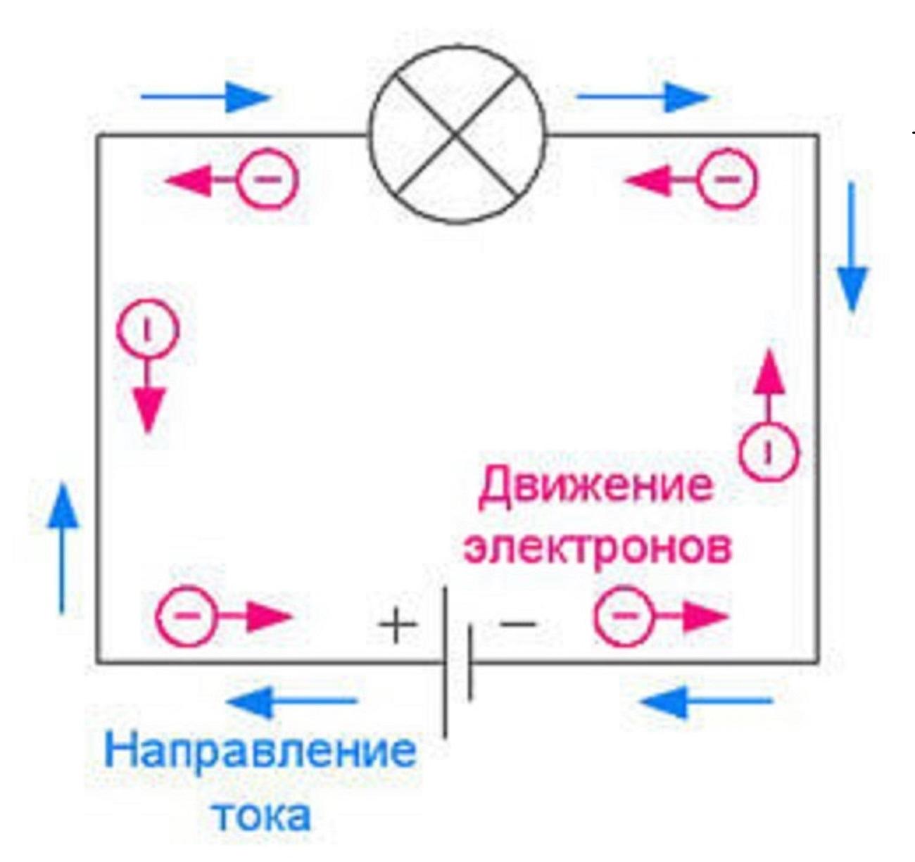 Направление постоянного тока