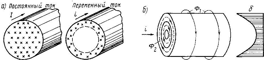 Плотность расположения зарядов по сечению проводника