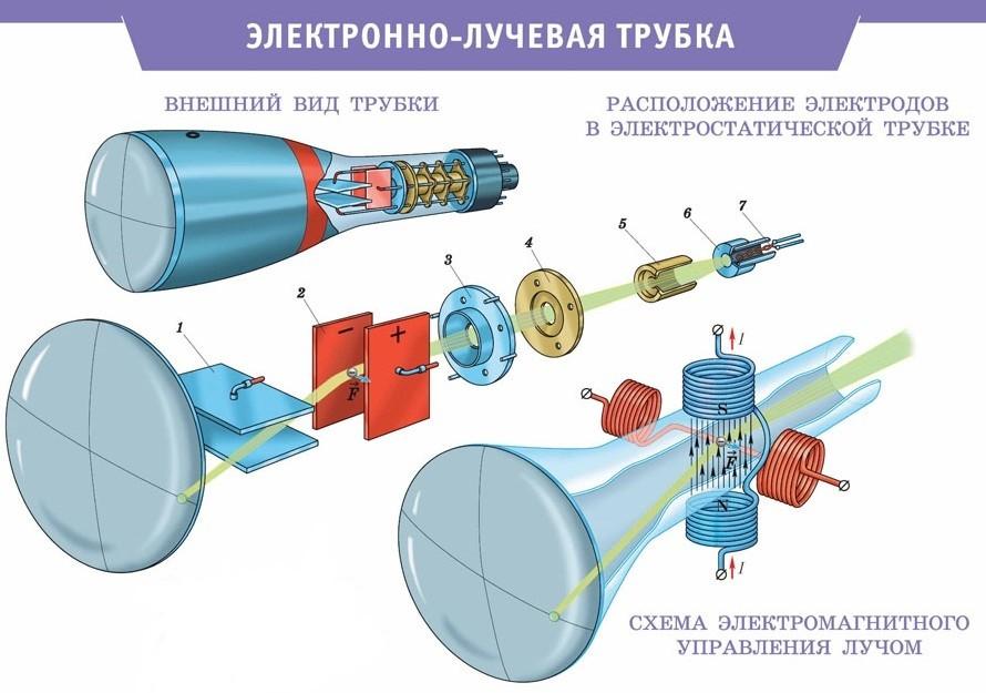 Устройство электронно-лучевой трубки