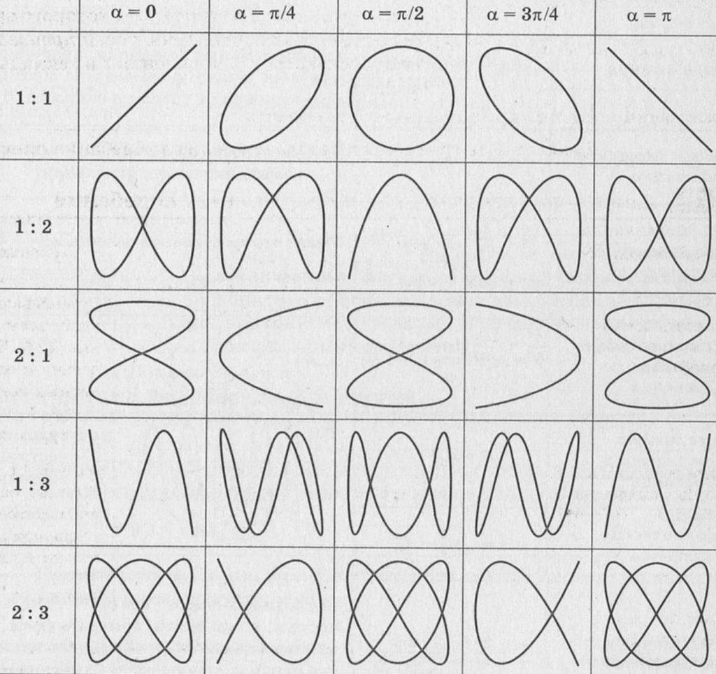 Таблица с фигурами Лиссажу