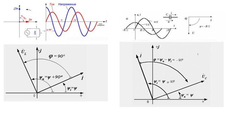 Временные и векторные диаграммы показывают, как изменяются основные параметры при подключении индуктивных (емкостных) элементов