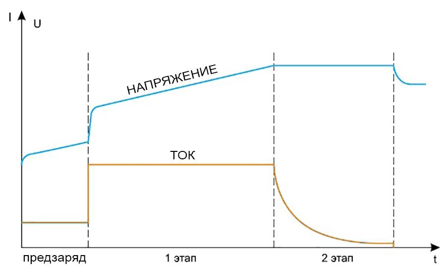 График заряда литиевой батареи