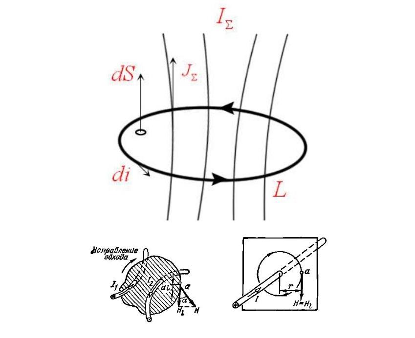 Схематическое изображение физических параметров