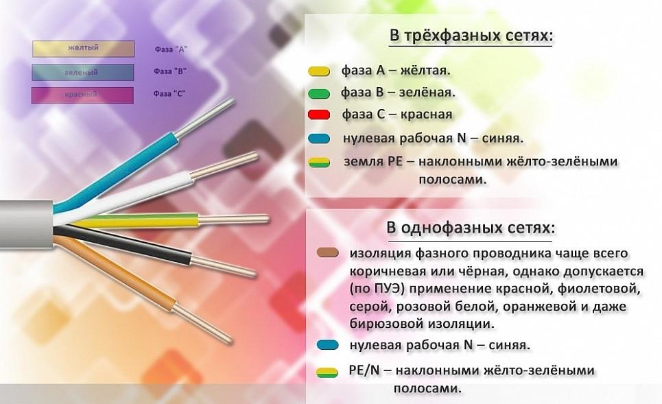 Стандартная цветовая маркировка оболочек в трех,- и двухфазных сетях