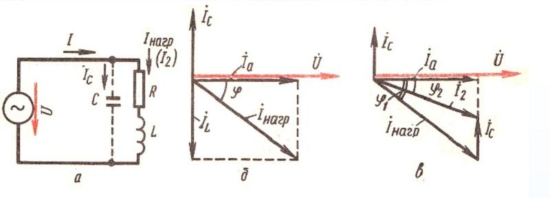Потери в электрической схеме а) с диаграммой полной б) и частичной в) компенсации