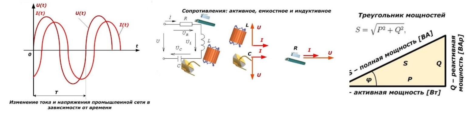 Ток, напряжение и мощность в однофазной сети с подключением активного, индуктивного, емкостного сопротивления