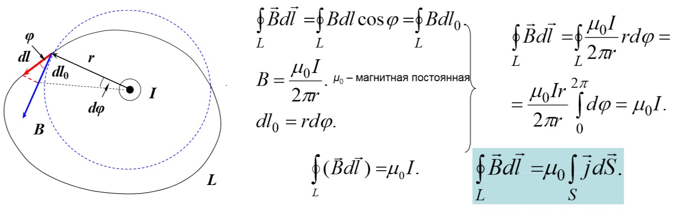 Интегральная формула закона полного тока