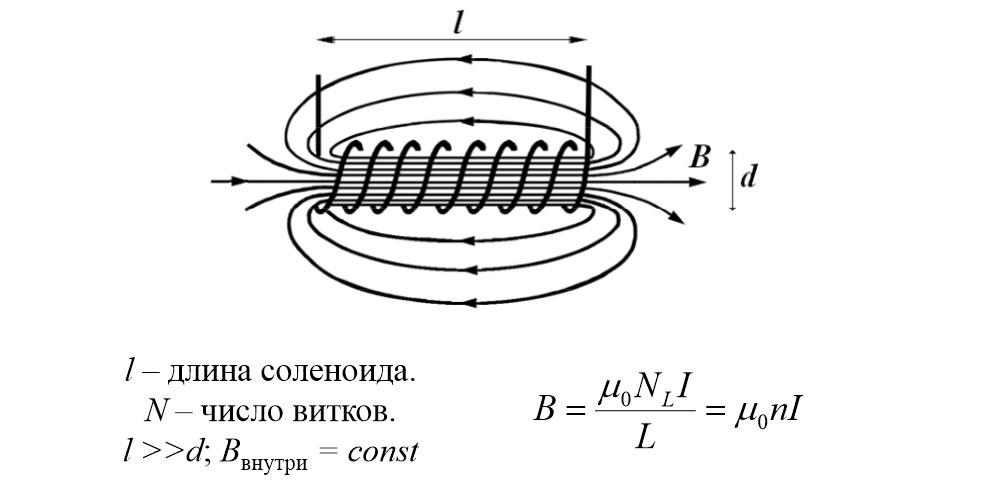 Формула для расчета индуктивности, которую создает длинный соленоид