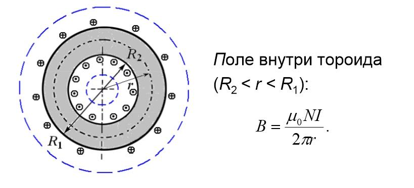 Расчет параметров поля внутри тороида
