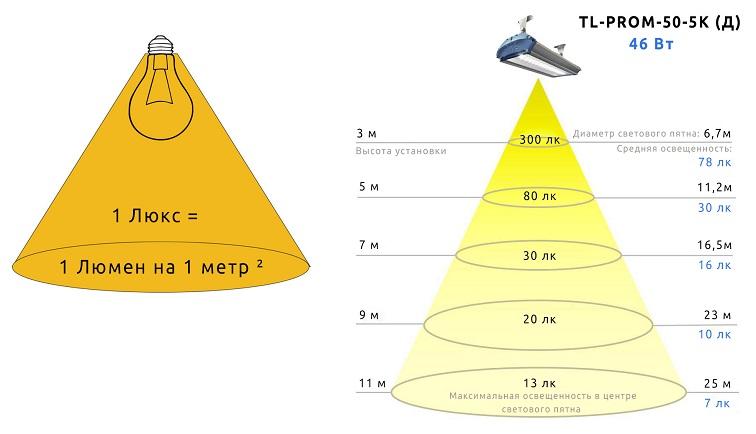 Освещённость единицы площади