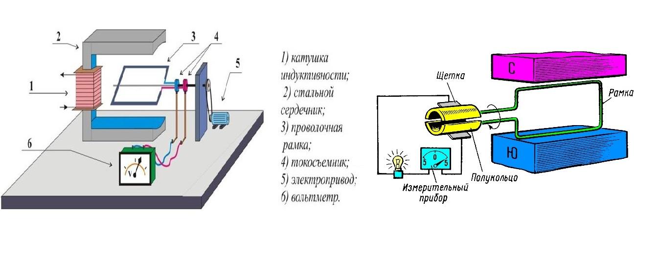 Принцип действия генератора переменного (слева) и постоянного тока (справа)