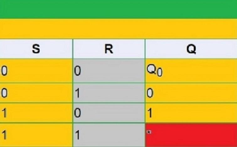 Таблица истинности RS-триггера