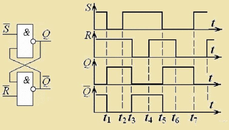 Временная диаграмма RS-триггера