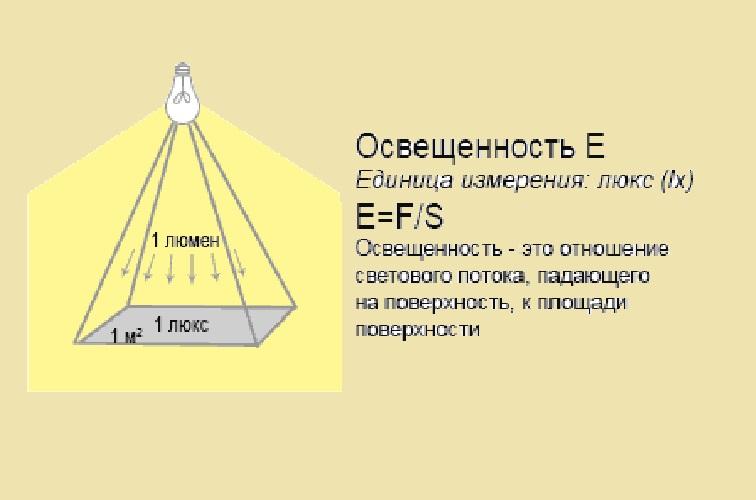 Определение величины освещённости