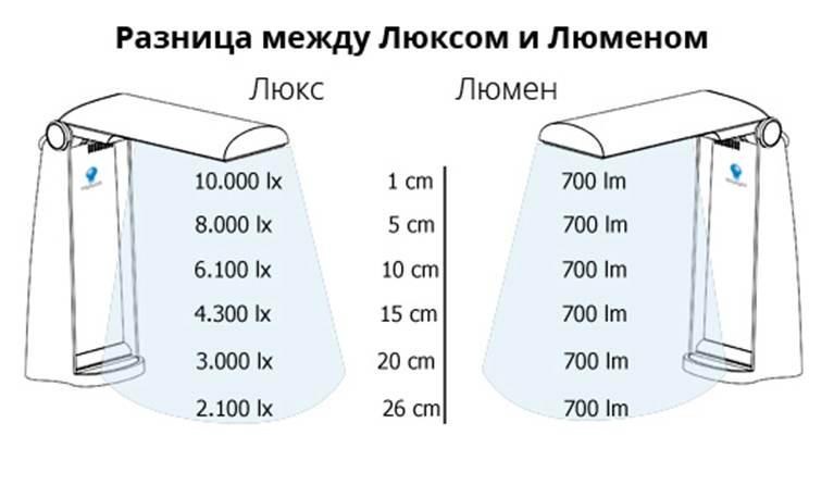 Физические различия между люксом и люменом