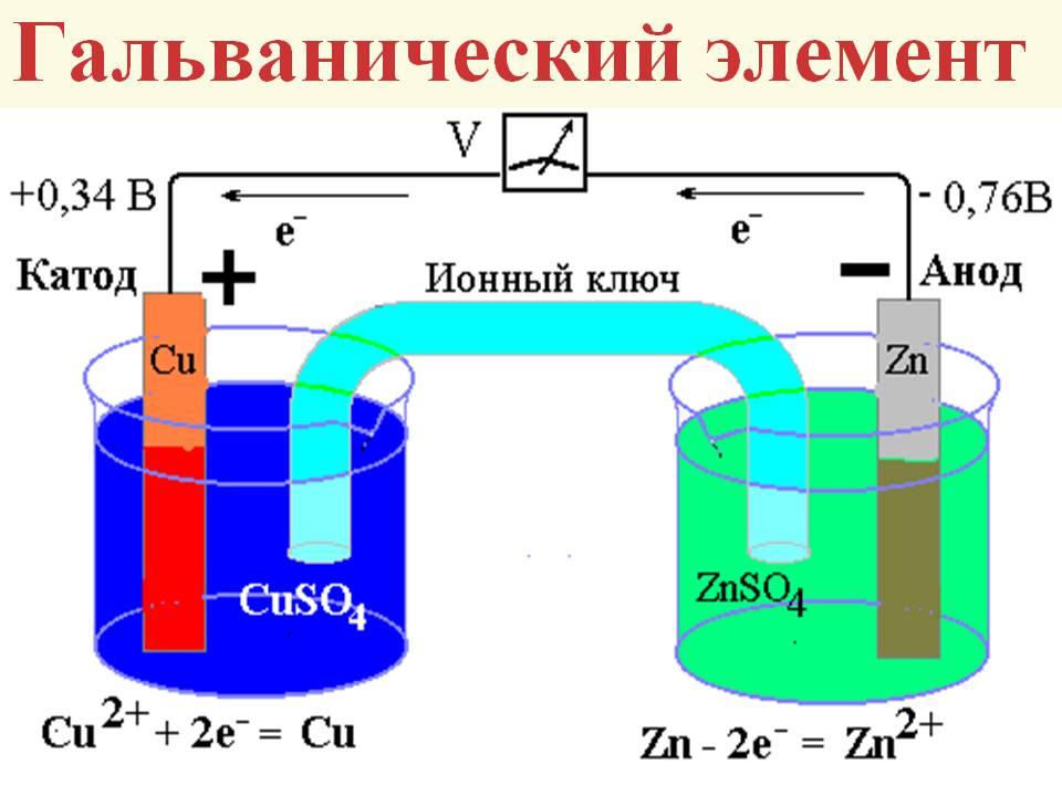 Гальванический элемент, схема работы
