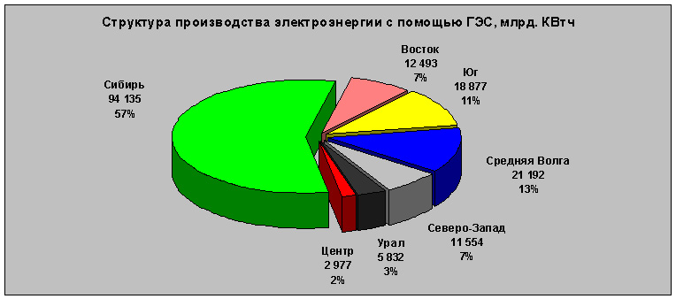 Территориальная структура производства электроэнергии