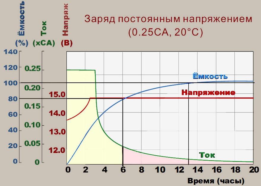Рабочий цикл при восстановлении батареи постоянным напряжением