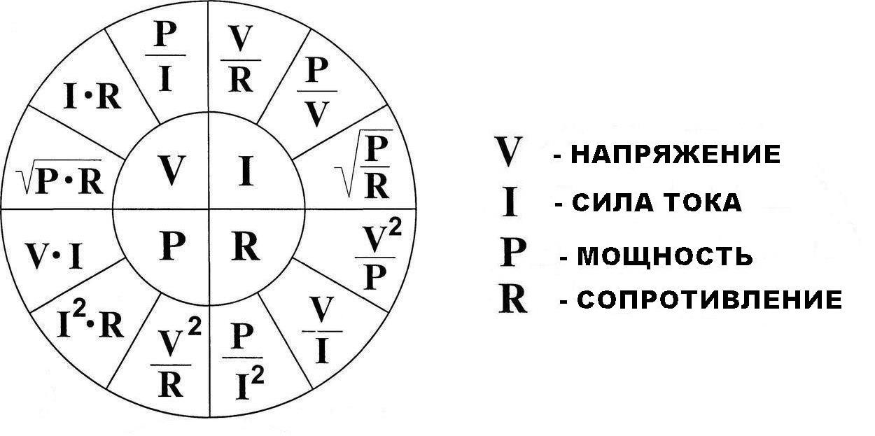 Графическое представление основных формул