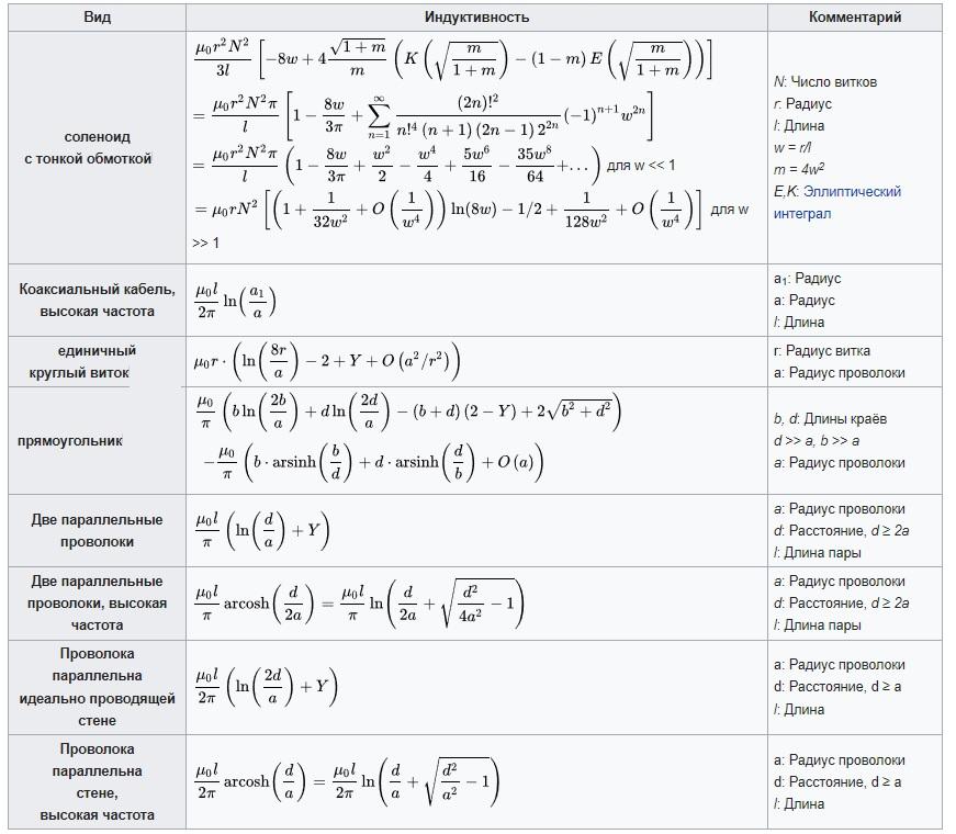 Таблица с формулами для расчета самоиндукции типовых замкнутых контуров