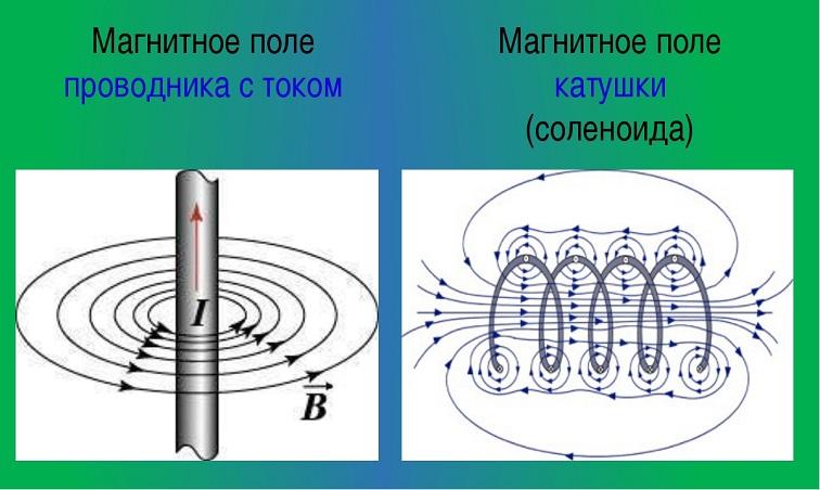 Индукция B→ проводника с током и соленоида