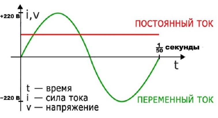 Графическое изображение двух типов электричества