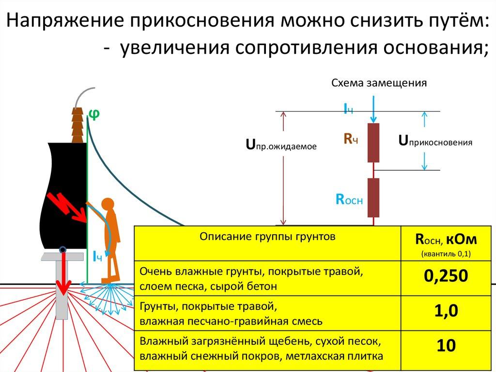 Способ снижения угрозы поражения электричеством
