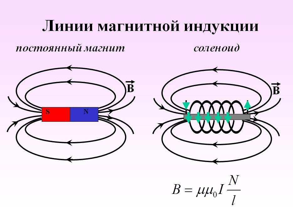 Графическое обозначение линий МИ