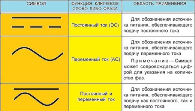 Обозначения постоянного и переменного электричества