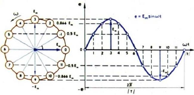Синусоидальное переменное движение электронов