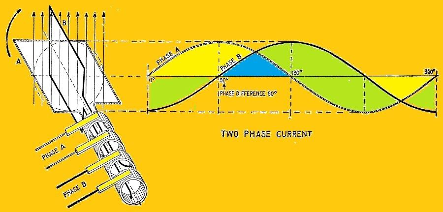 График двухфазного напряжения и схематический рисунок двухфазного генератора