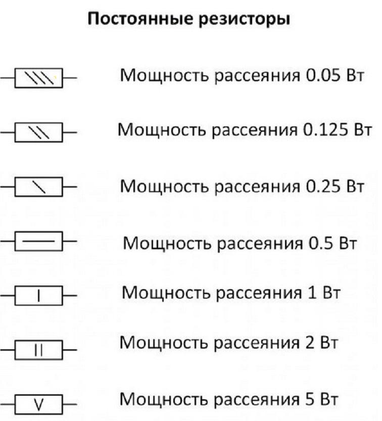 Основные обозначения мощности резисторов