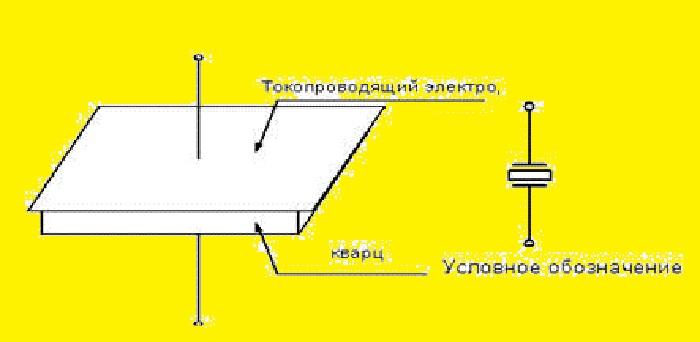 Простейшая конструкция кварцевого резонатора