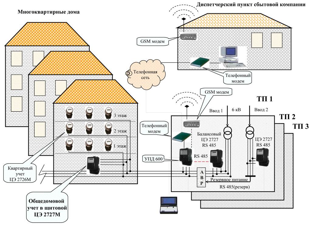 Структура электросети многоквартирного дома