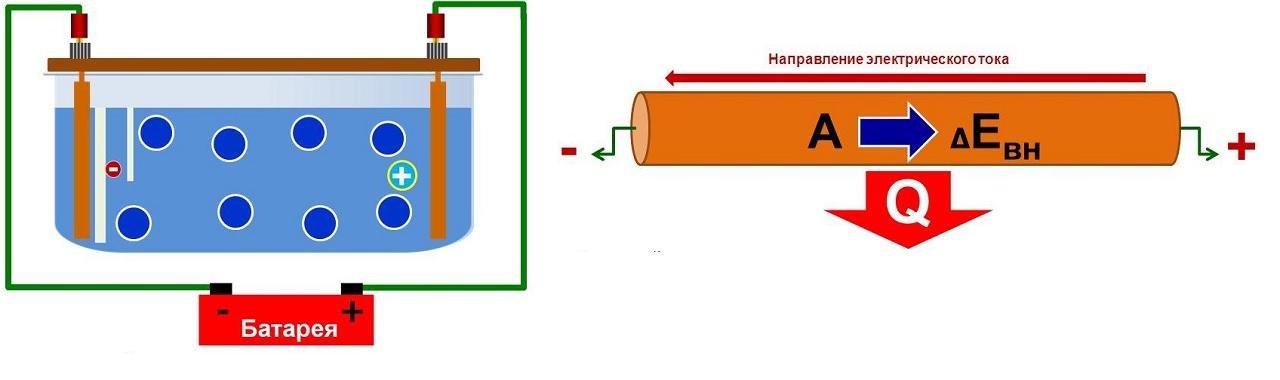 Действие электрического тока при подключении к жидкому и металлическому проводнику