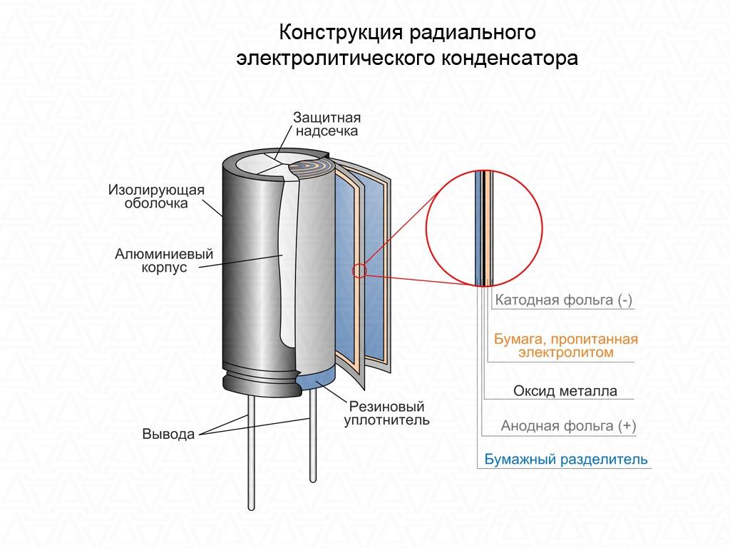 Радиальный конденсатор с электролитическим наполнителем